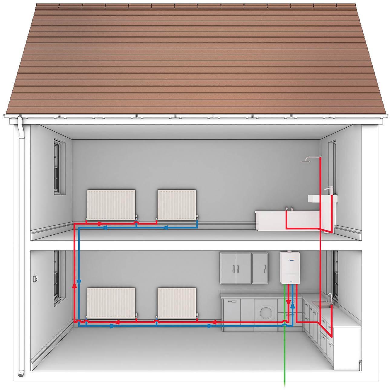 Central Heating, Plumbing & Boiler Installation